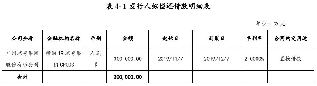 越秀集团:拟发行30亿元超短期融资券-中国网地产