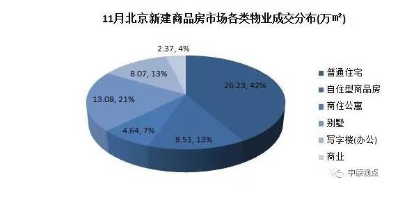 机构:11月北京新建商品房总成交额258.05亿元 环比下跌10.6%-中国网地产
