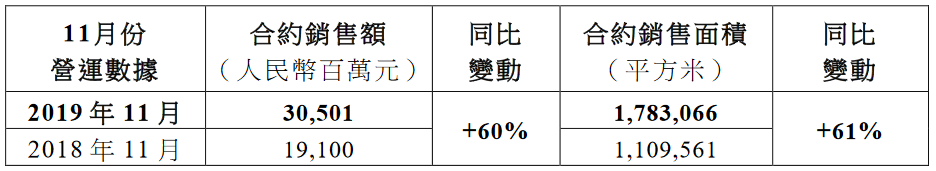 世茂房地产:前11月累计合约销售额2277.3亿元 同比增47%-中国网地产