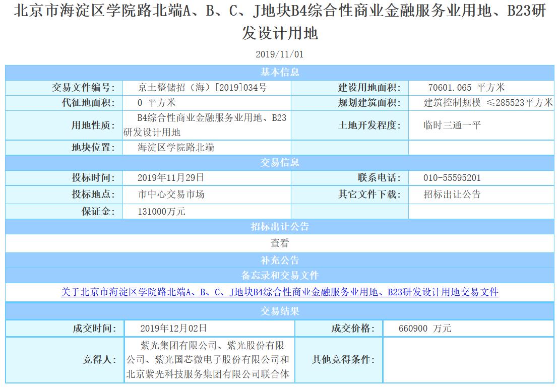 紫光集团联合体66.09亿元投得北京市海淀区学院路地块-中国网地产