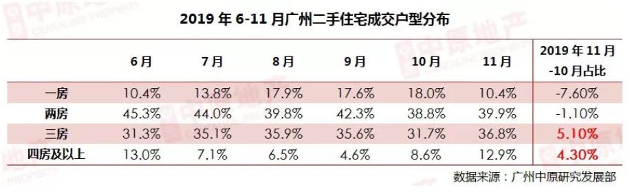 11月广州二手住宅:市场成交环比上涨17.1%-中国网地产