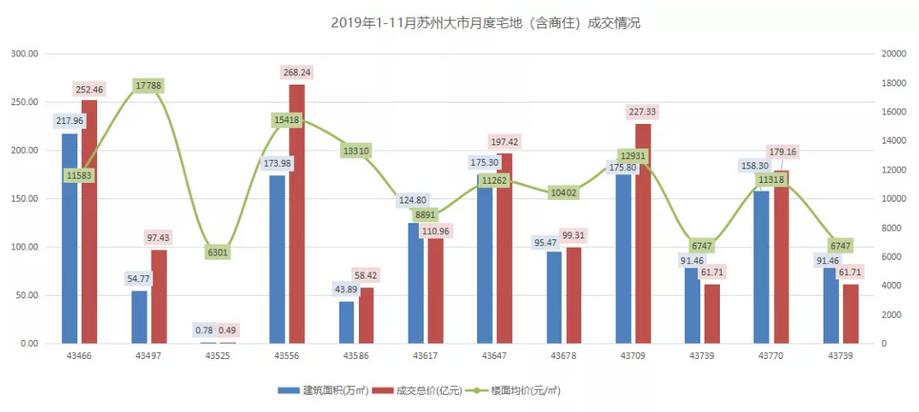 机构:前11月苏州土地出让金1589.4亿元 同比上涨32.43%-中国网地产