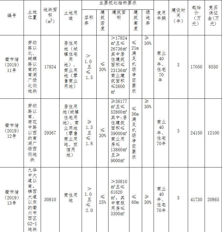 浙江衢州柯城区3宗商住用地总价8.41亿元出让-中国网地产
