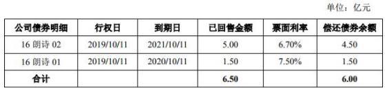 朗诗集团:成功发行6亿元公司债券 票面利率7.50%-中国网地产