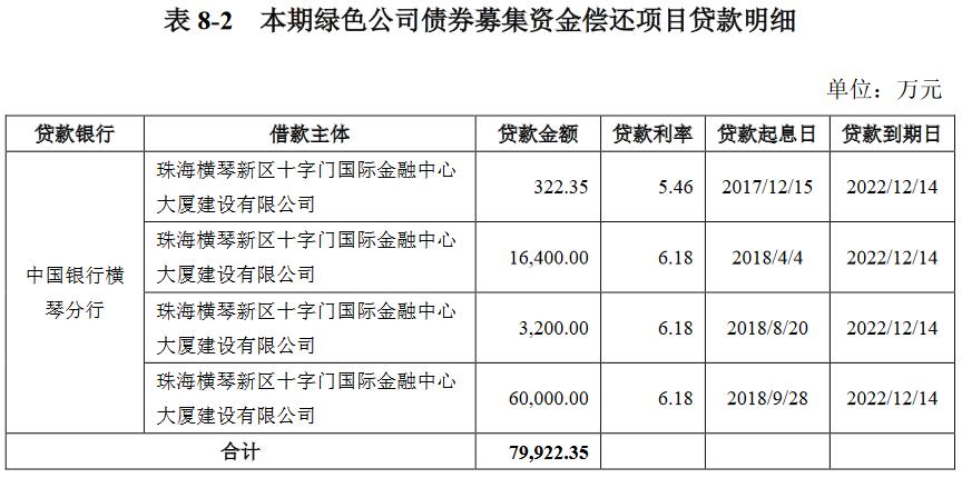 华发综合:拟发行5亿元绿色公司债券 票面利率4.17%-中国网地产