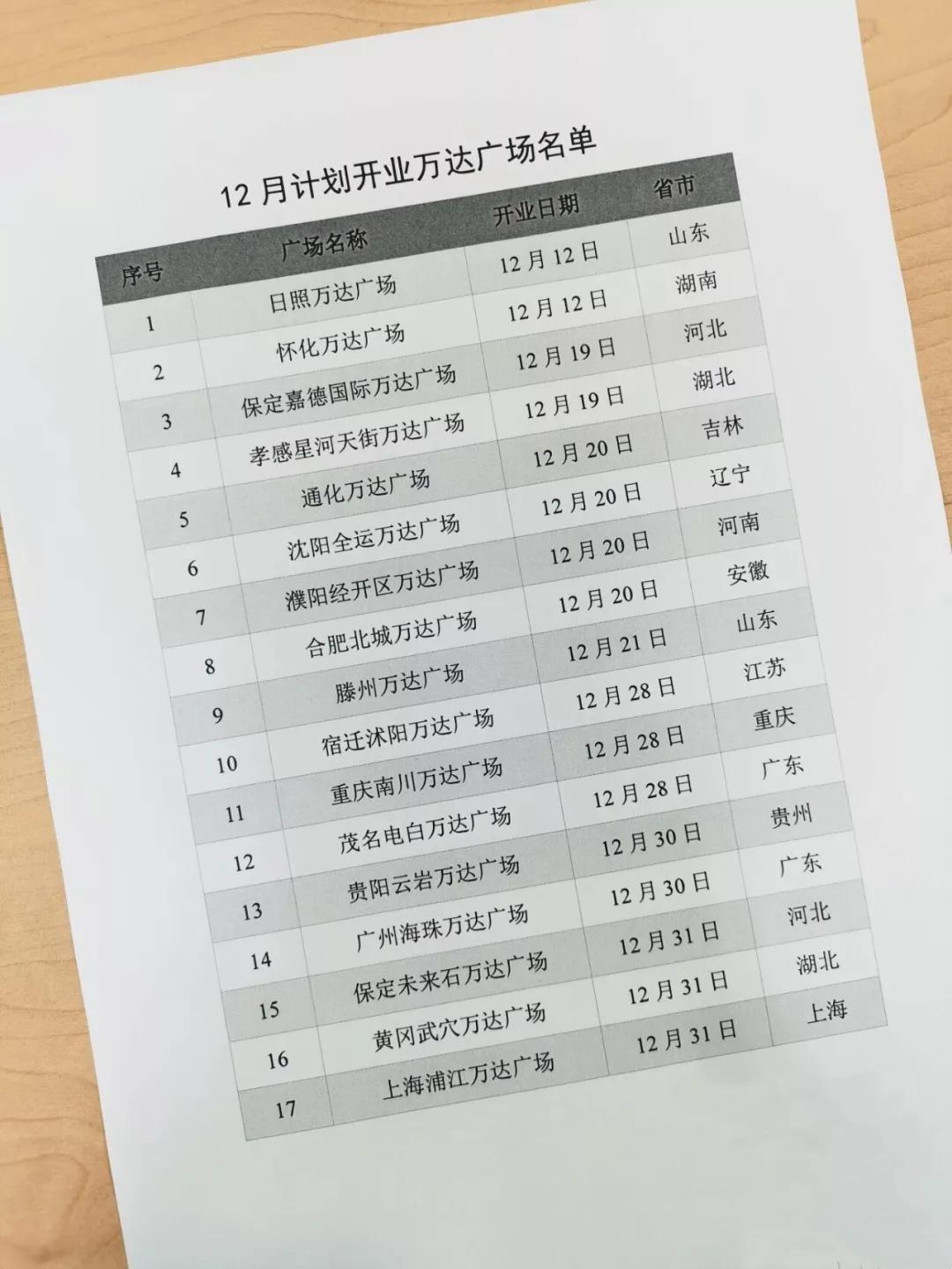 万达集团:本月计划开业17家万达广场-中国网地产