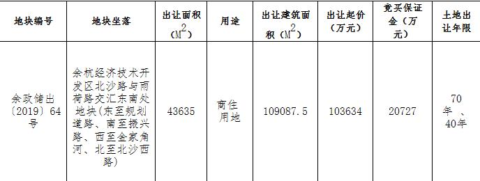 杭州余杭区底价28.26亿元挂牌三宗地块-中国网地产
