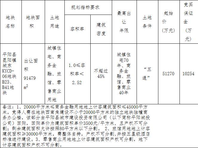 浙江温州平阳县1宗商住用地5.13亿元成功出让-中国网地产