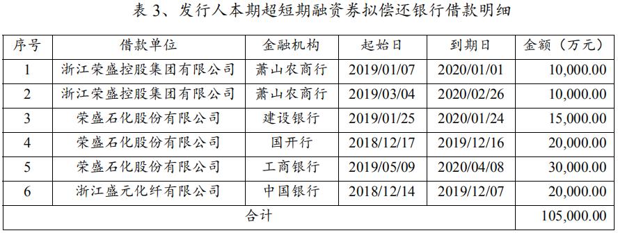 浙江荣盛集团:拟发行10亿元超短期融资券-中国网地产