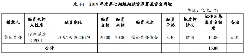 天津城投集团:拟发行15亿元短期融资券-中国网地产