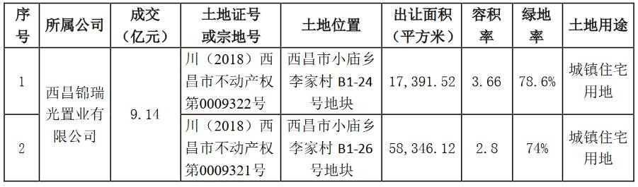 阳光城:将为2家公司17亿元融资提供担保-中国网地产