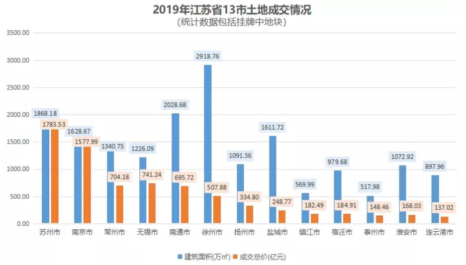机构:前11月江苏省土地出让金达6116.7亿元-中国网地产