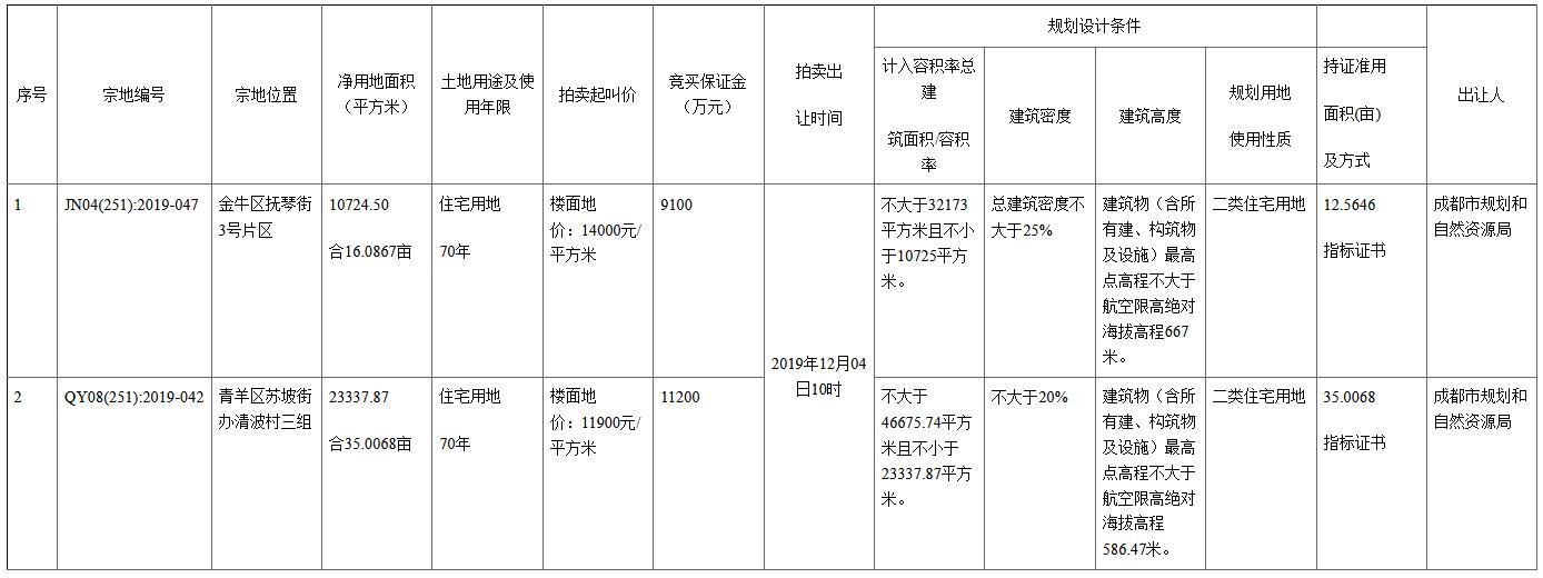 成都市成功出让2宗地块 金地集团摘得一宗-中国网地产