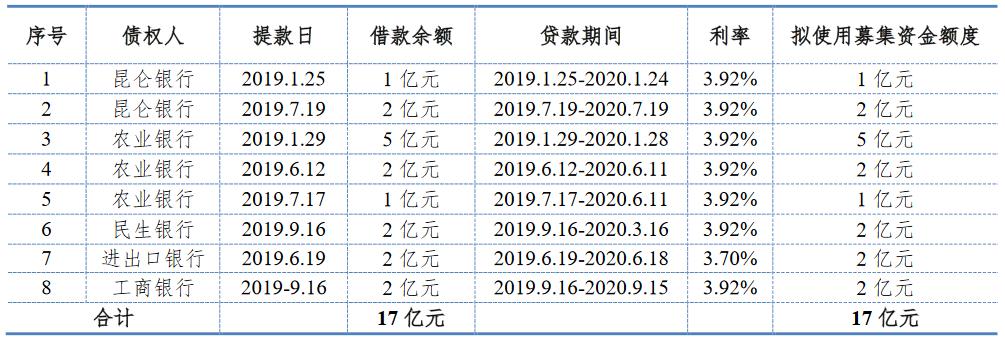 首创股份:拟发行20亿元可续期公司债券 票面利率4.07%-中国网地产