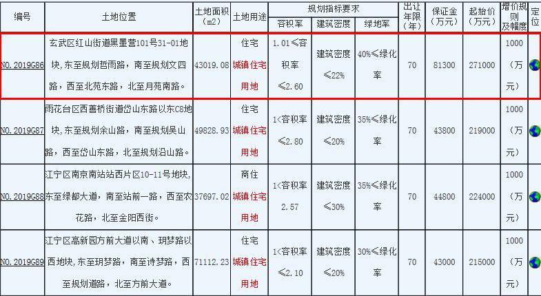 融创联合体31.5亿元竞得南京玄武区1宗住宅用地-中国网地产