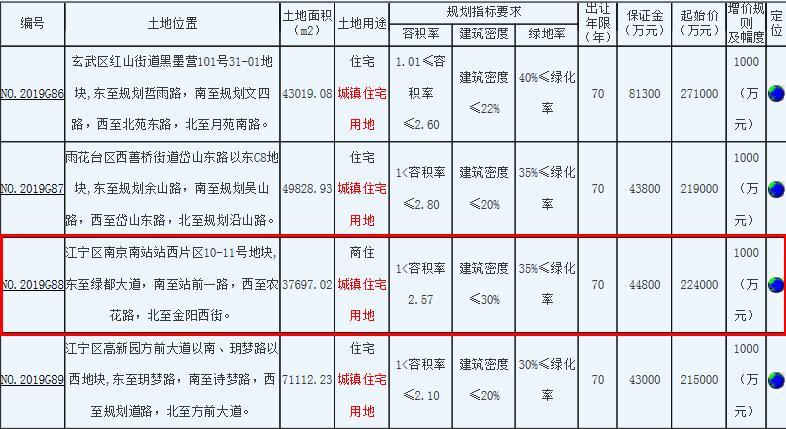 建發+萬科25.3億元競得南京江寧區1宗商住用地-中國網地産