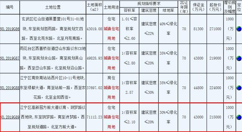 金科21.6亿元竞得南京江宁区1宗住宅用地-中国网地产