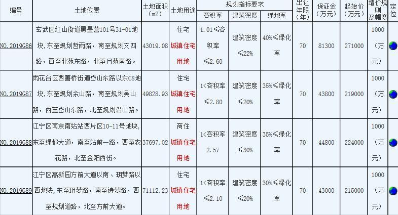 南京4宗地块总价101.6亿元出让 万科、融创分别竞得1宗-中国网地产