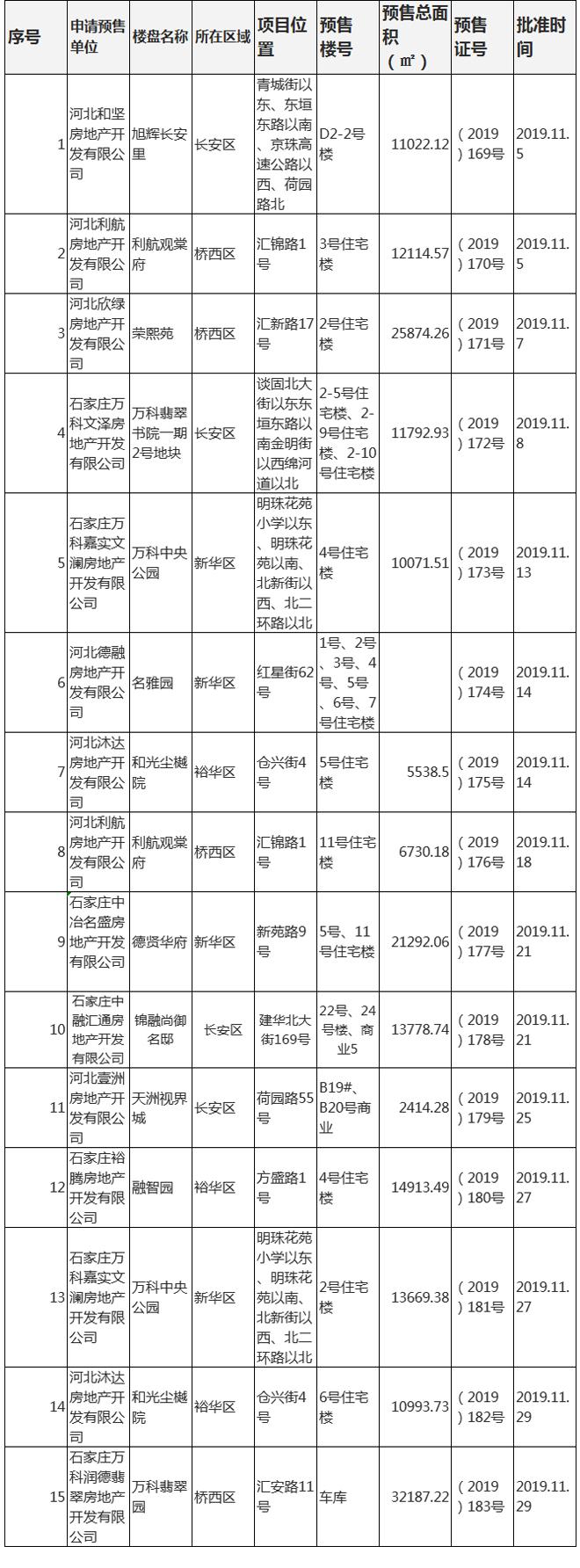 十一月石家庄主城区15个楼盘获预售证-中国网地产