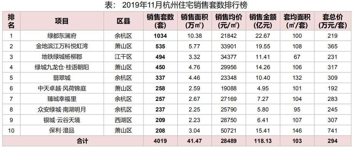 机构:11月杭州住宅价格31189元/平米 环比上涨0.82%-中国网地产