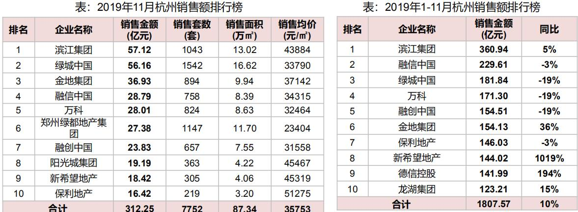机构:11月杭州写字楼销售价格环比增长7.77%-中国网地产