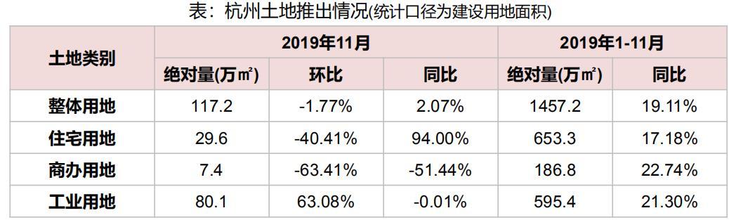 机构:前11月杭州共推出各类用地479宗 同比增加19.11%-中国网地产