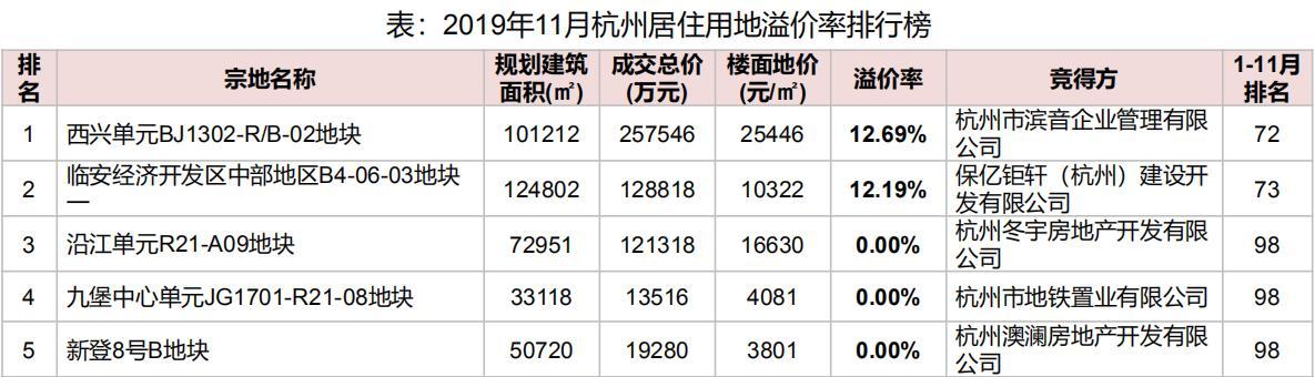 机构:11月杭州滨江区地块溢价率12.69% 为居住用地溢价率榜首-中国网地产