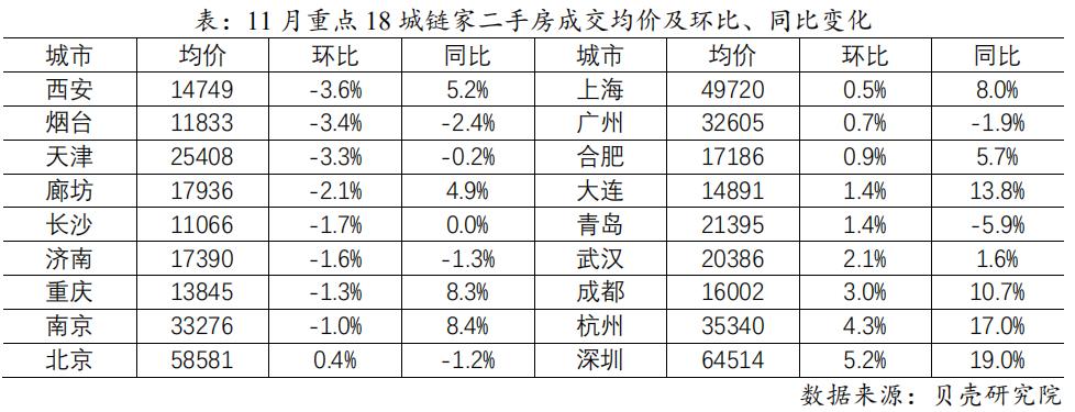 机构:11月全国重点城市二手房市场低位回升-中国网地产