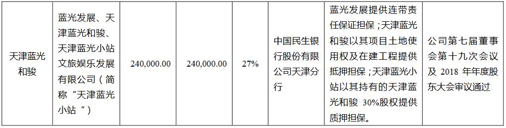 蓝光发展:为天津蓝光和骏24亿元借款提供担保-中国网地产