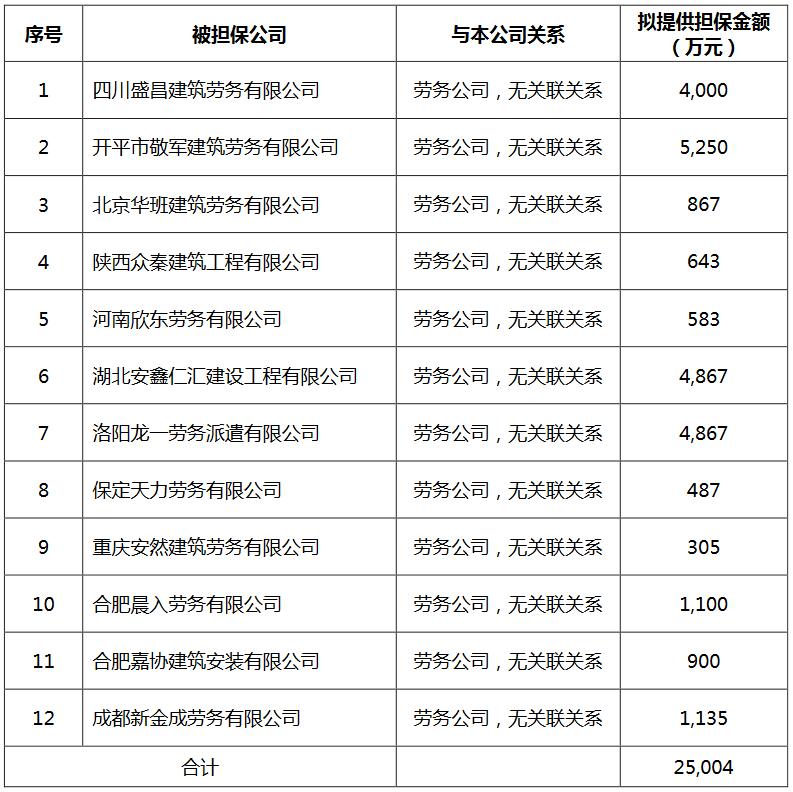 蓝光发展:拟为12家劳务公司提供2.5亿元借款担保-中国网地产