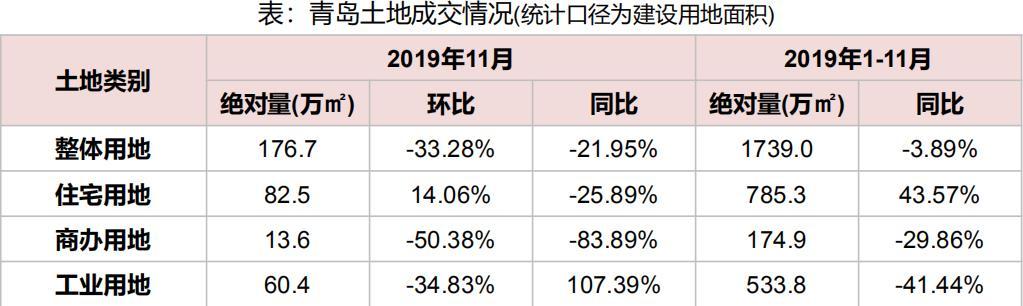 机构:前11月青岛推出各类用地520宗 同比减少10.90%-中国网地产