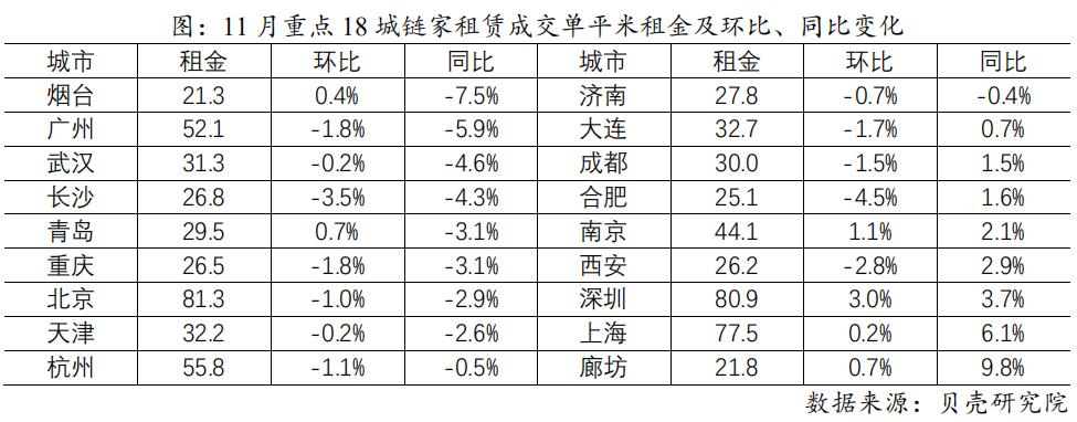 机构:11月重点城市租赁市场降幅收窄 市场企稳-中国网地产