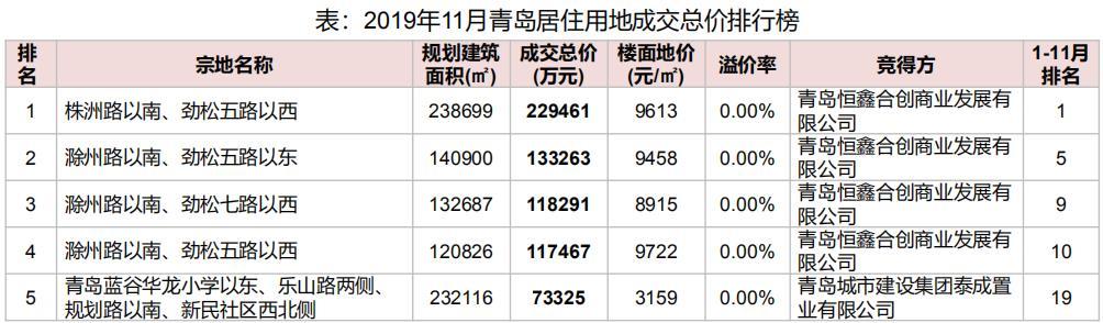 机构:11月海尔产城创拿地金额60.5亿元位居青岛首位-中国网地产