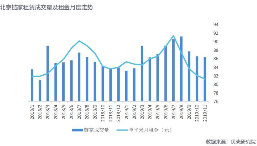 机构:11月北京租赁市场降温态势延续 成交量价持续下探-中国网地产