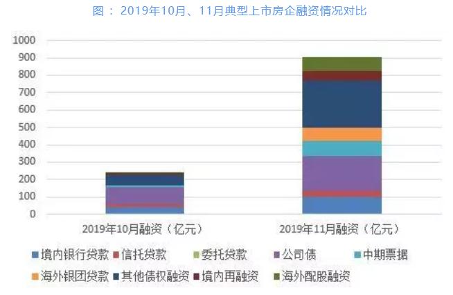 机构:11月40房企融资额达904.36亿元-中国网地产