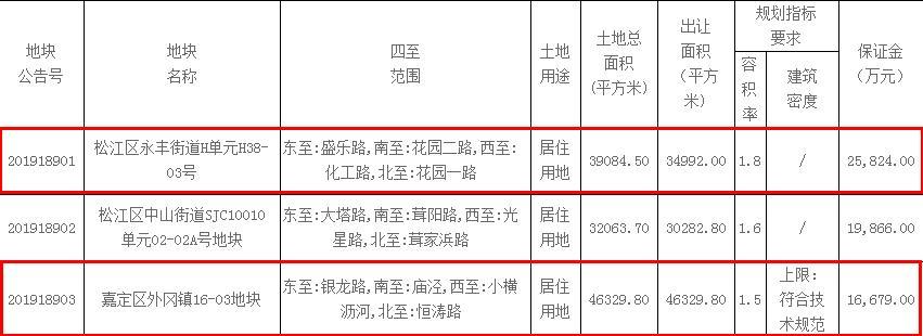 上海2宗地塊總價21.25億元出讓 國貿地産、路勁各競得1宗-中國網地産