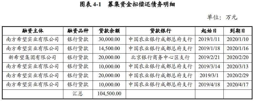 新希望集团:拟发行10亿元短期融资券-中国网地产