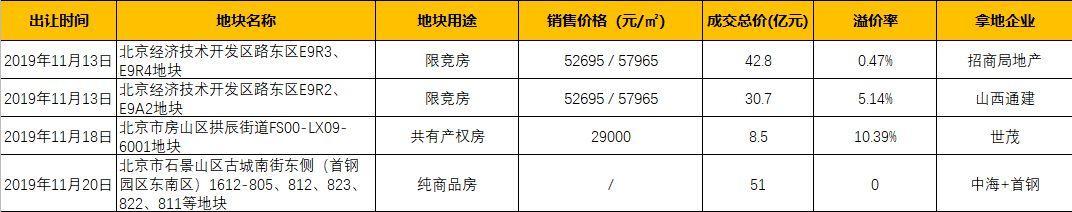 11月北京土地成交额133亿元 房企拿地节奏放缓-中国网地产