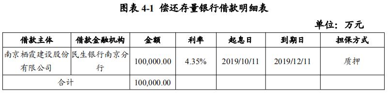 栖霞建设:拟发行10亿元超短期融资券-中国网地产