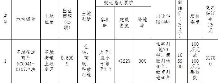 世茂11.53亿元竞得台州玉环老城1宗商住用地-中国网地产