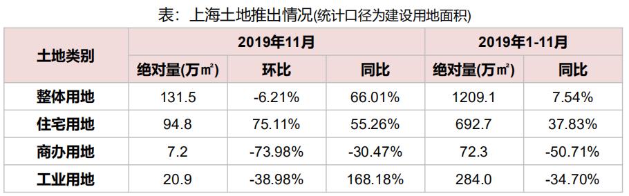 机构:11月上海土地出让金为132亿元 同比下降14.10%-中国网地产