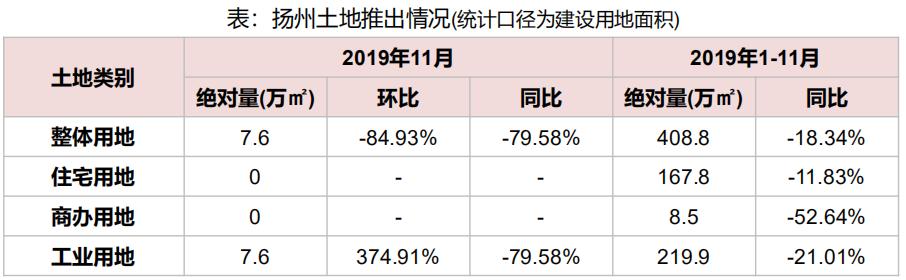 机构:前11月扬州市土地出让金152.8亿元 同比增长48.13%-中国网地产