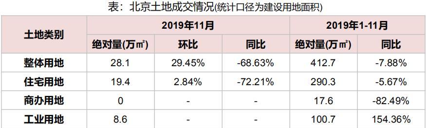 机构:前11月北京共推出各类用地85宗 同比增5.95%-中国网地产