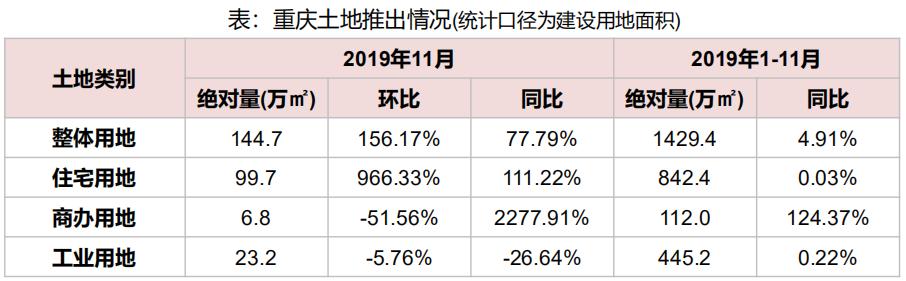 机构:前11月重庆市土地出让金879.5亿元 同比增长5.83%-中国网地产