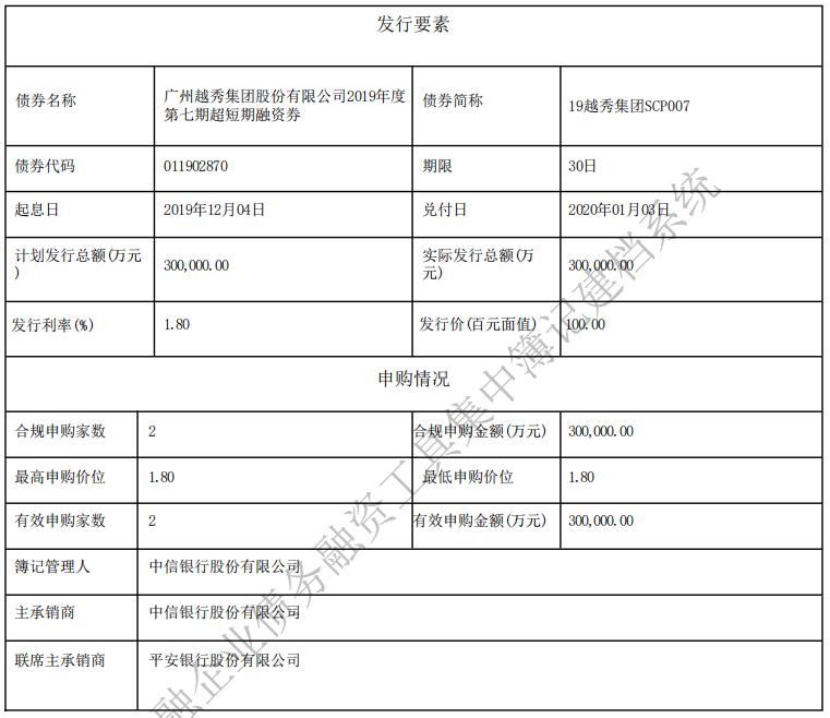 越秀集团:成功发行30亿元超短期融资券 票面利率1.8%-中国网地产
