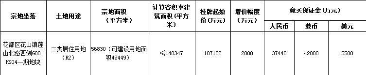 广州3宗地块总价100.3亿元出让 保利总价81.62亿元竞得2宗-中国网地产