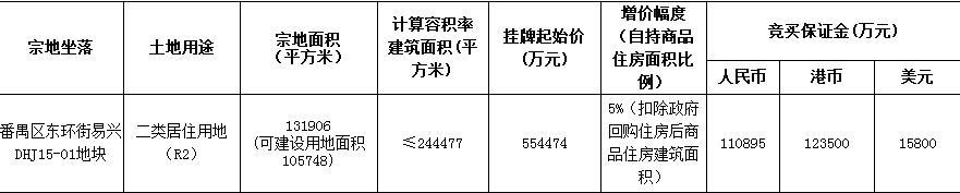 保利总价81.62亿元竞得广州番禺、荔湾地块-中国网地产