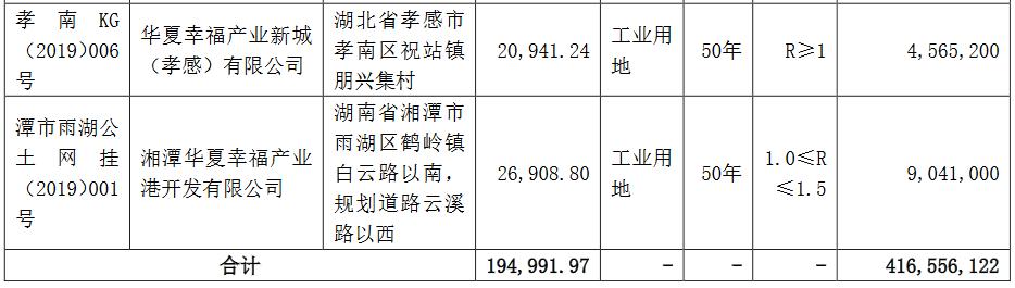 华夏幸福:11月公司新获7宗地块 合计成交金额4.17亿元-中国网地产