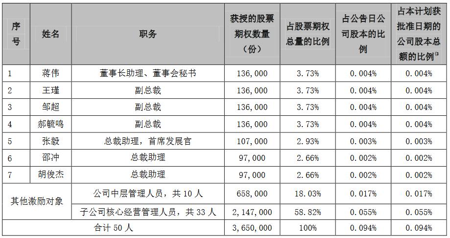 豫园股份:365万份2019年员工期权激励计划授予登记完成-中国网地产