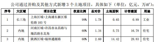 阳光城:11月新增5幅土地 土地出让金34.74亿元-中国网地产